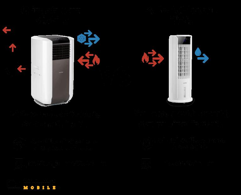 climatiseur mobile ou rafraîchisseur d'air